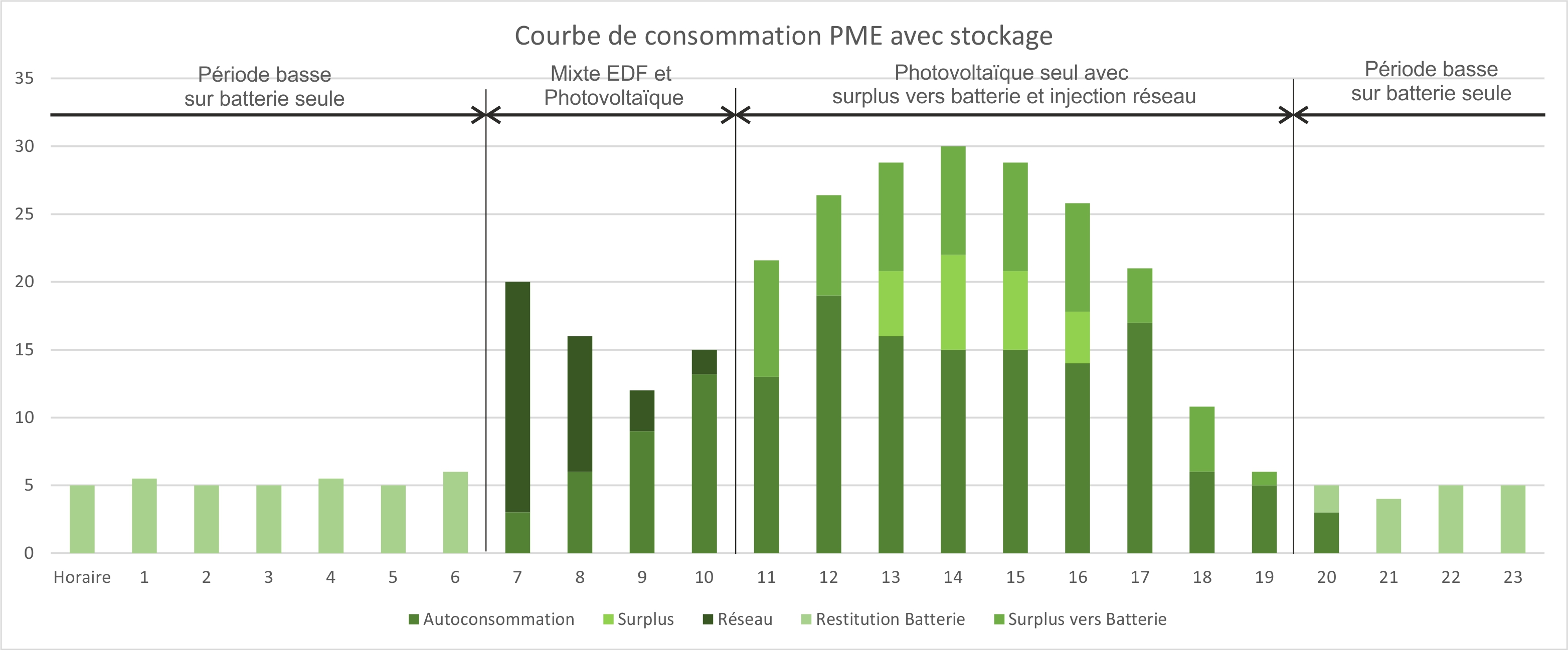 courbe autoconsommation avec stockage
